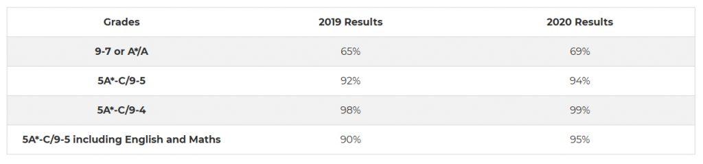 Tabelle mit den GCSE-Ergebnissen von GEMS Wellington International in den Jahren 2019 und 2020