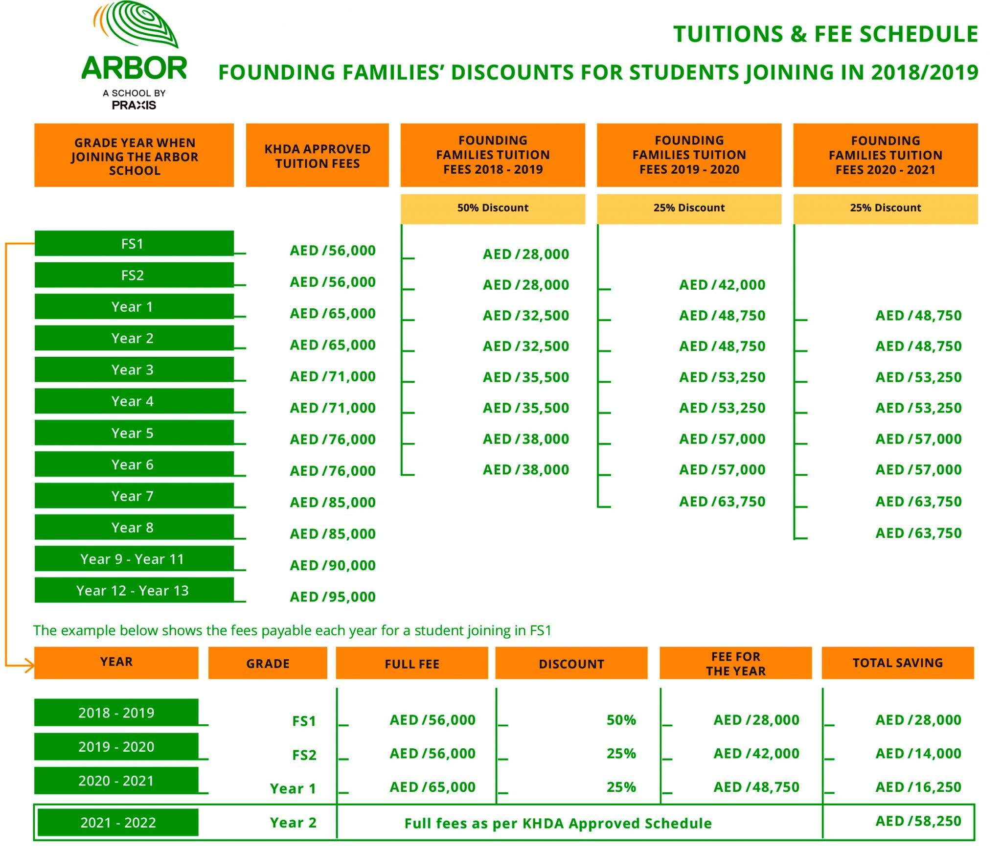 Image showing the special Founding Fees being offered to the first parents to join the new Arbor School in Dubai