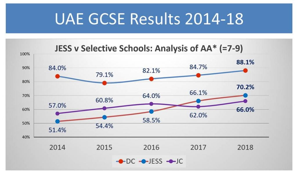 Jumeirah English Speaking School JESS GCSE Results 2014 - 18