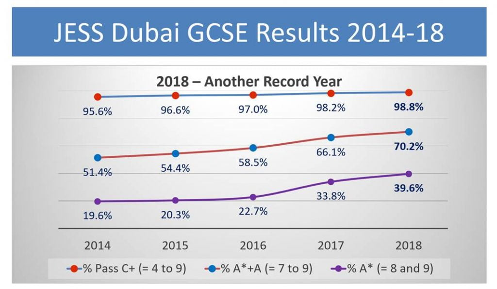 A graph highlighting Jumeirah English Speaking School JESS results upward path over the last four years