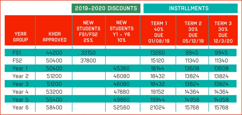 Table showing the updated fees for Dubai Heights Academy in Dubai for 2019 to 2020