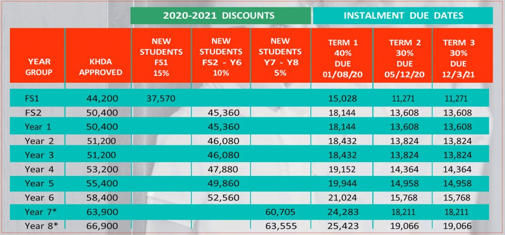 Revised fee structure with new costs for Dubai Heights Academy school in Dubai as it open to Year 8