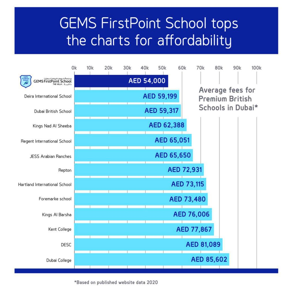 Competitor analysis comparing GEMS FirstPoint school fees to those of competitor British Curriculum schools in the UAE in 2020