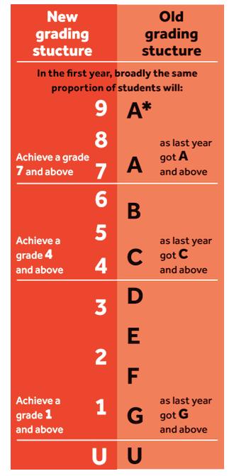 Neue GCSE-Bewertungsstruktur erklärt.