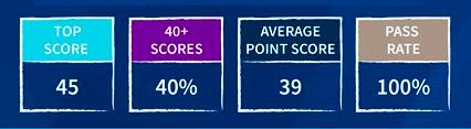 Tabelle mit den Ergebnissen des IB-Diploms der Nord Anglia International School im Jahr 2020