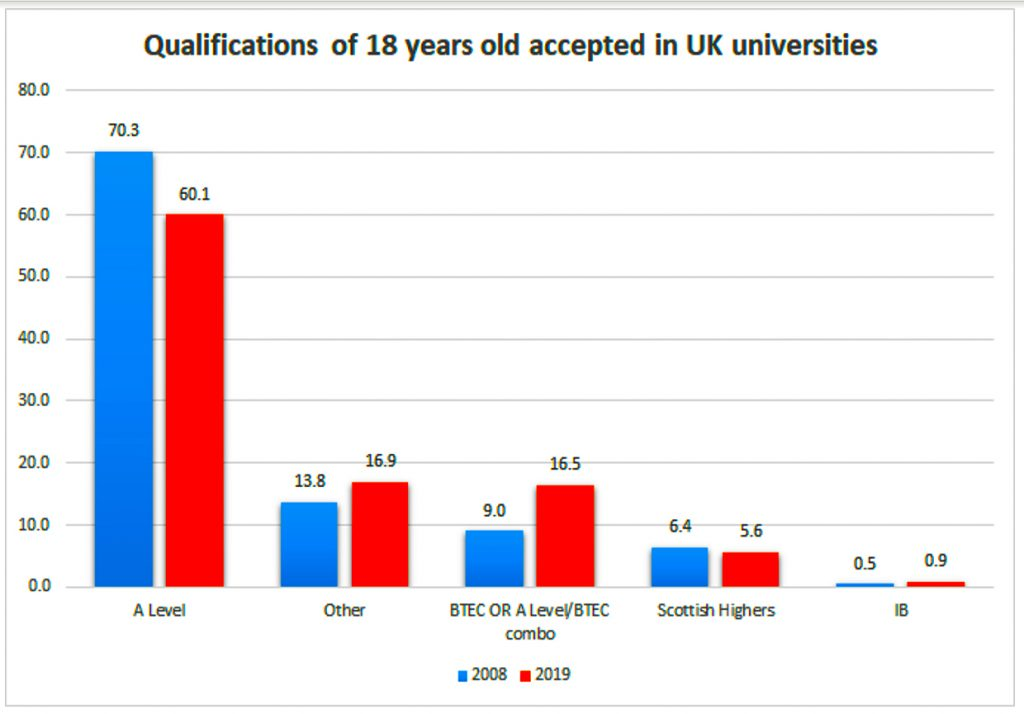 Data table showing the power of A Levels versus the IB as a qualification for University entrance. The IB barely features.