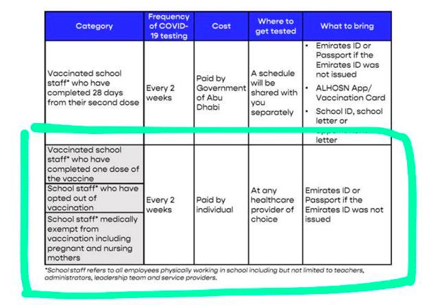 Impfpflicht für Lehrer in Abu Dhabi und den Vereinigten Arabischen Emiraten. Neueste Richtlinien. - Tabelle der Sanktionen