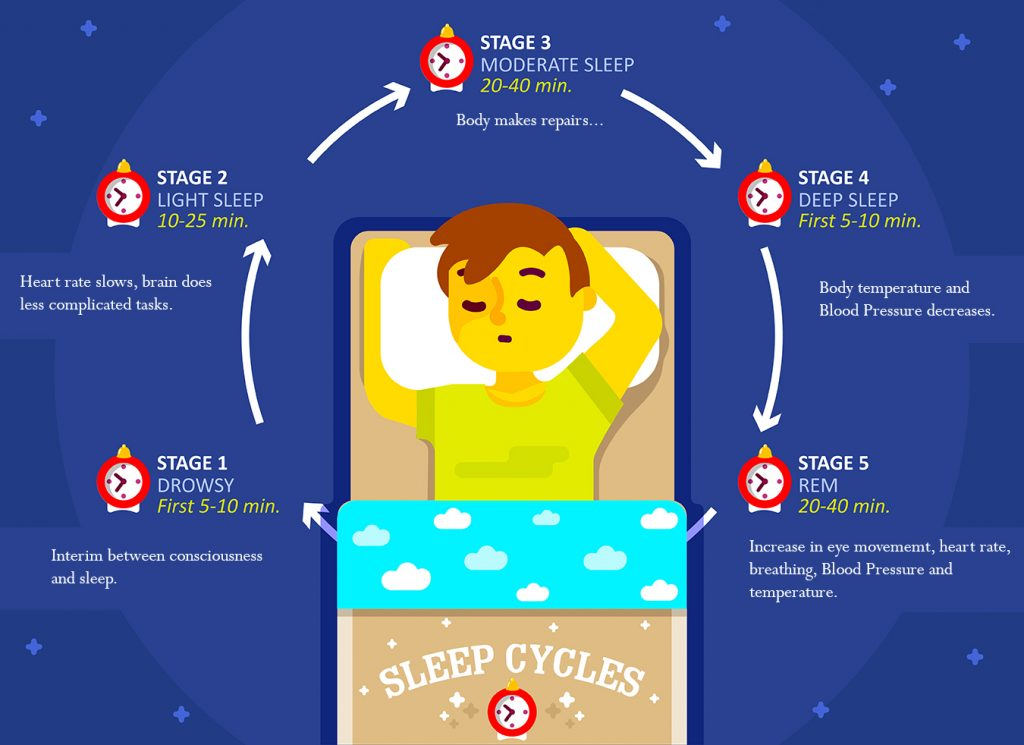 Helping children sleep. The problem of Insomnia for children and students at school.