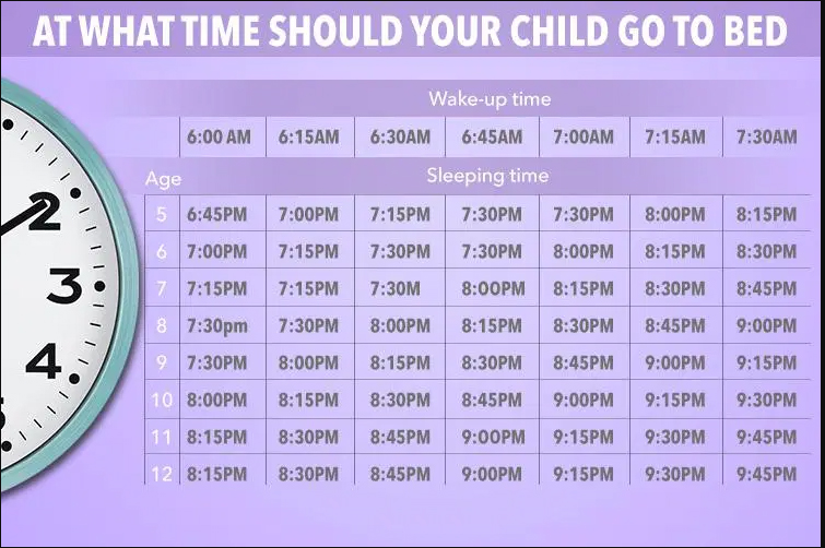 Bed times for children. Table of recommended sleep times in adressing insomnia, sleep problems and making sleep times consistent.