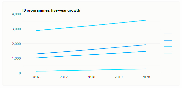 Growth in the uptake of IB qualifications worldwide to 2020