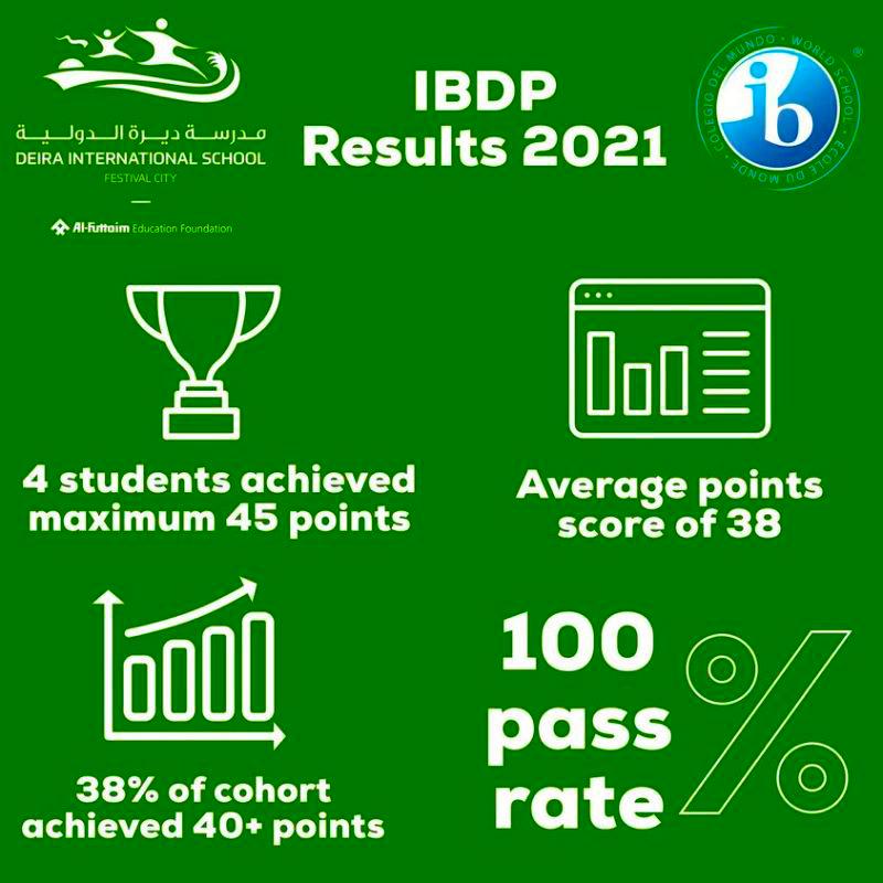 Deira International School in Dubai Festival City Summary of IB Results 2021