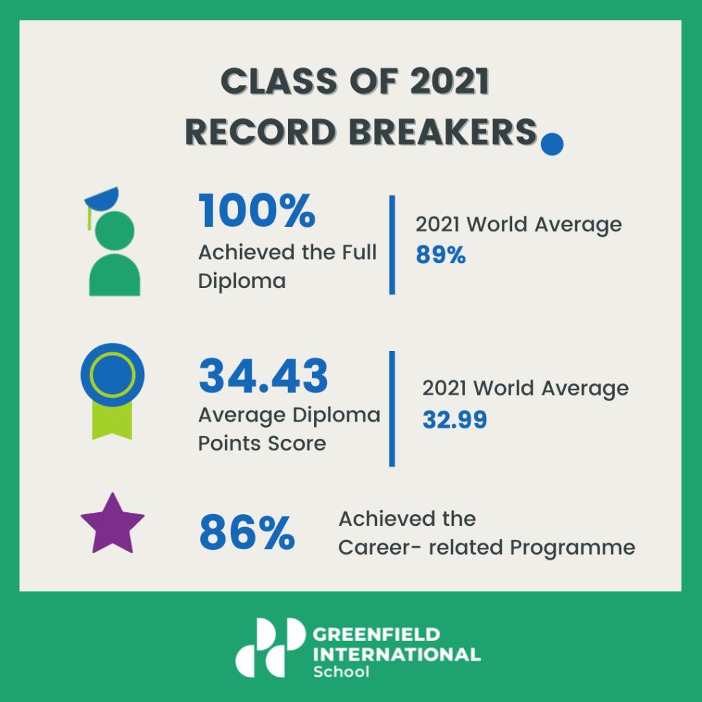 Greenfield International School IB Results 2021