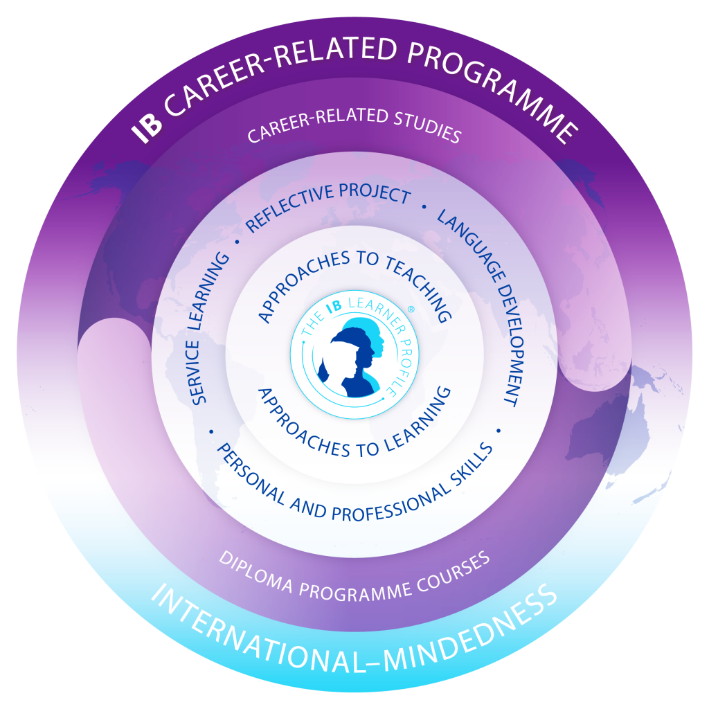 IB Career-related Programme Pathways and Subjects
